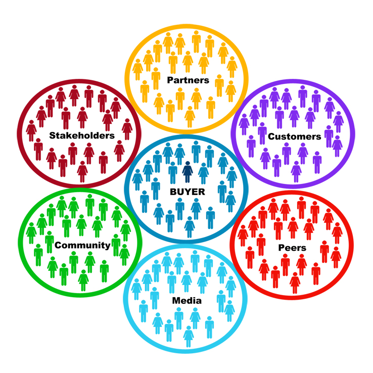 Buyer-Ecosystem-Diagram