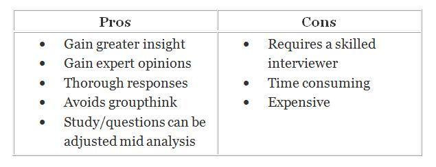 Pros and Cons of interview research