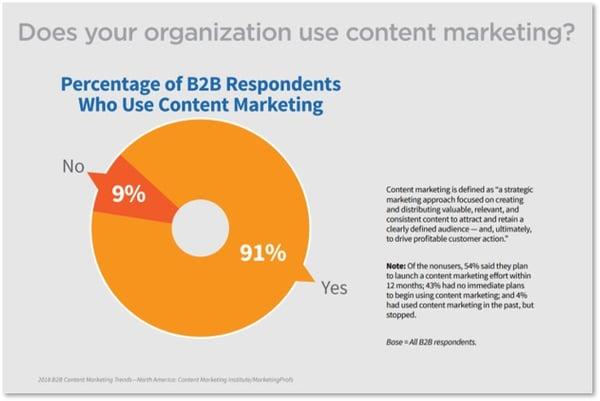 Content Marketing Institute 2018 study