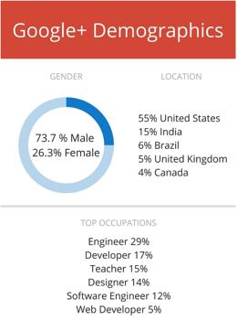 Google+ Demographics.png