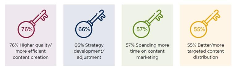 Keys to Success in Manufacturer Marketing