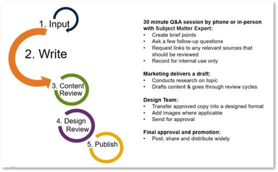 Mezzanine Content Marketing Process