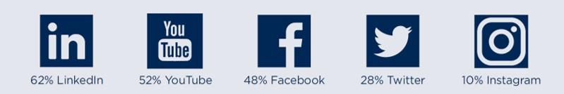 Top Social Media Platforms for Manufacturers