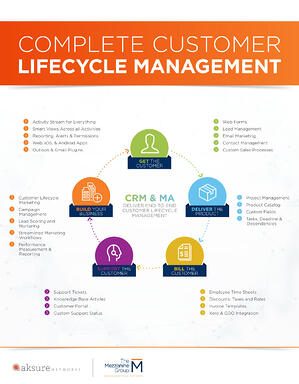 complete-customer-lifecycle-management