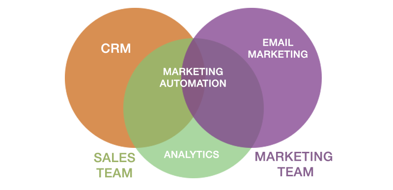 crm-marketing-automation-email-1-1.png