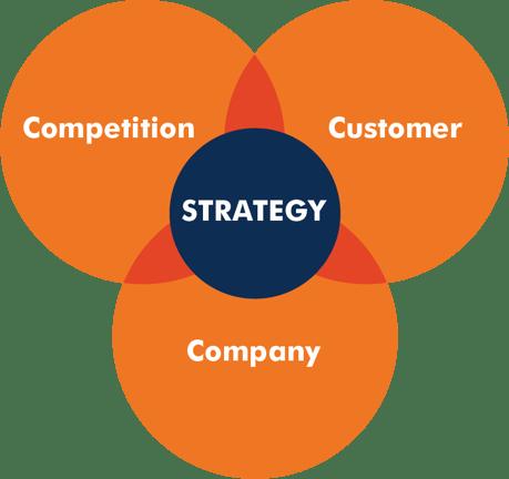 3 C's of good marketing strategy