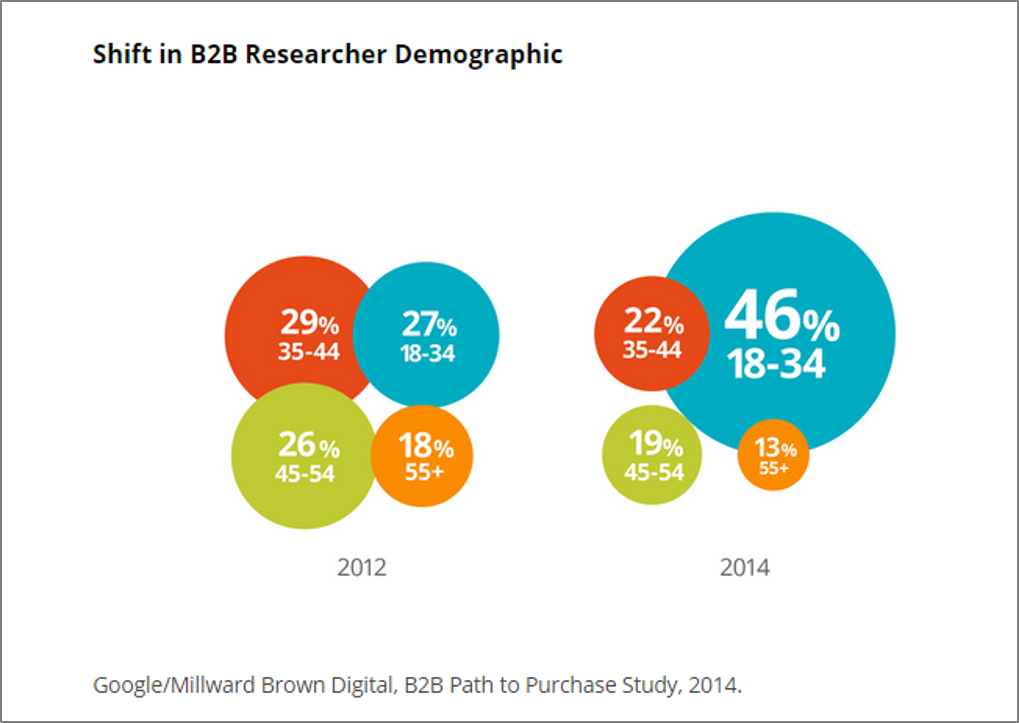 Changing_face_of_B2B_Marketing_Think_with_Google