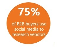 75_percent_of_B2B_buyers_use_social_media_to_research_vendors.jpg